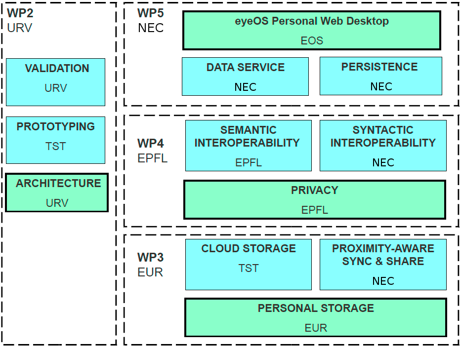 Figure 2: Work Package Structure